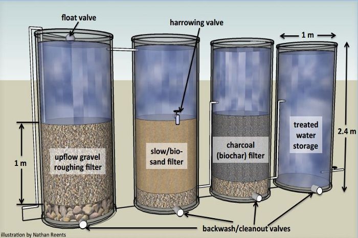 An ancient filtration material removes pesticides from drinking water | News | Engineering for Change . Excellent article on history, biochar, and adoption of new tech cross culturally.