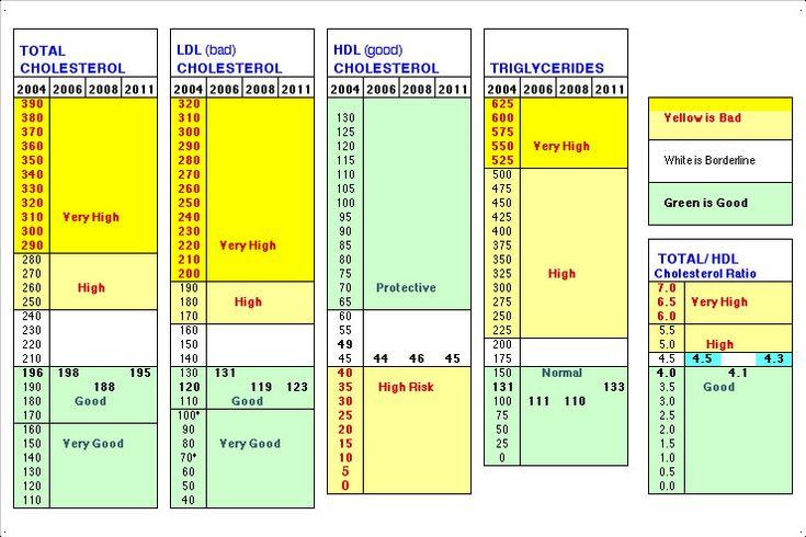 Cholesterol Chart For Women | Normal Cholesterol Levels Chart
