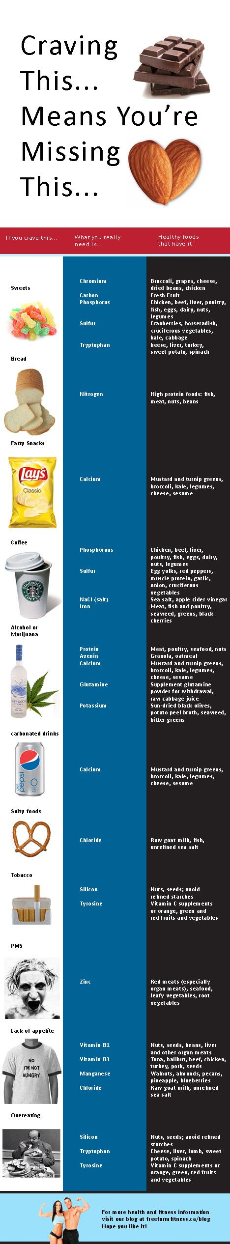 Fascinating chart to ease cravings by showing the elements you are really seeking!! Check out the PMS picture!!!