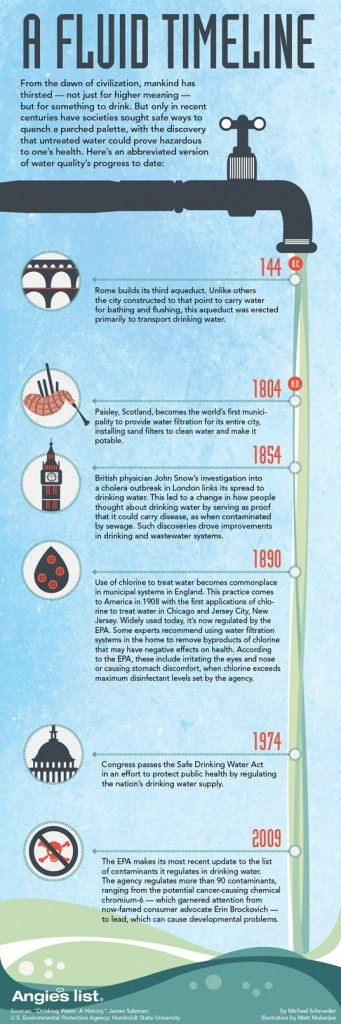 How to Keep Your Drinking Water Safe—A History of Water Quality