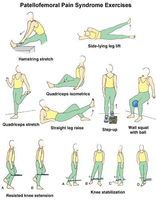 Patella-Femoral-Syndrome Exercises.