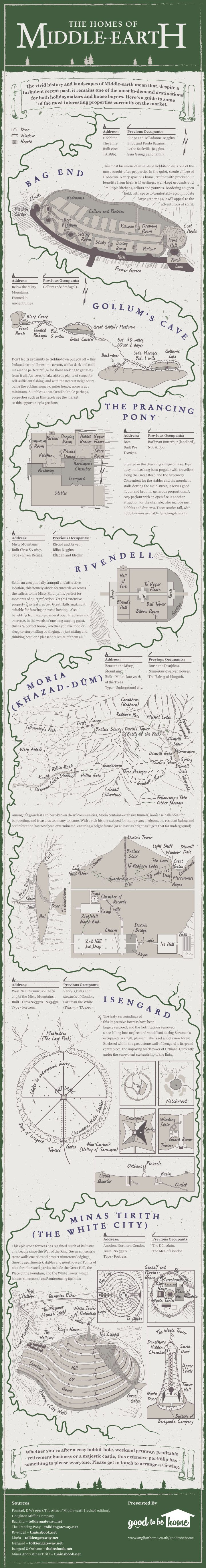 The Homes of Middle Earth #infographic #RealEstate #Homes