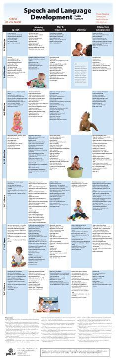 Speech and Language Development Chart – Third Edition