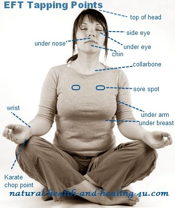 EFT Tapping Points Chart On Body, check out the article if you don't know how to use it ♥