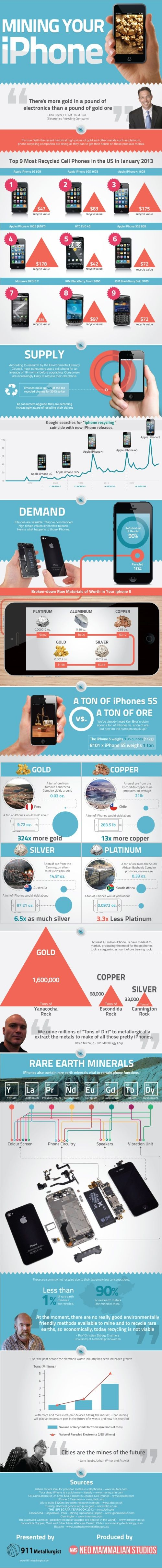 How much precious metal is in modern day mobile devices