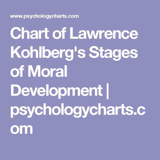 Chart of Lawrence Kohlberg's Stages of Moral Development | psychologycharts.com