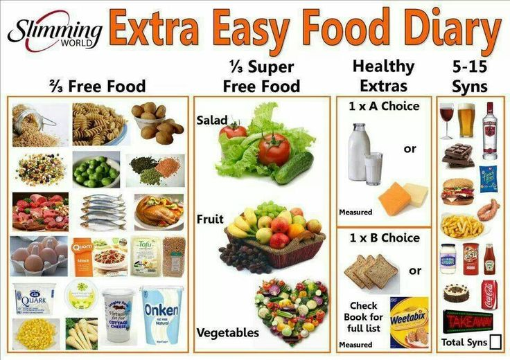 slimming world food diary template 2015 - Google Search