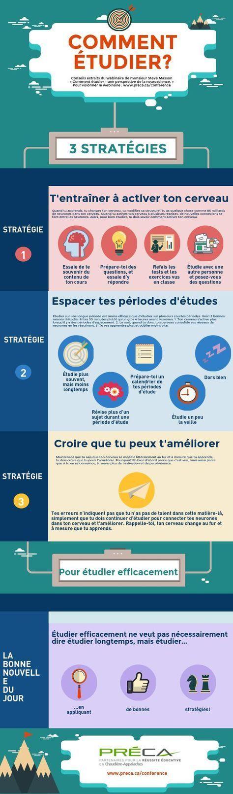 Comment étudier? | Piktochart Infographic Editor