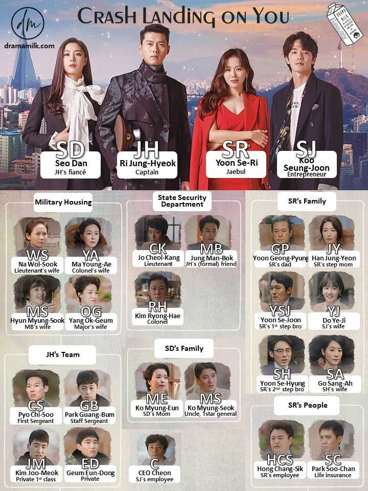 Character Chart For Crash Landing On You Korean Drama List Korean Drama Movies Korean Drama