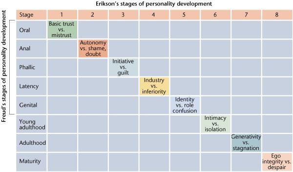 personal portrait of erik erikson's developmental Rows enotes erikson's eight stages of development  personal, and social skills  erik erikson erikson was a developmental psychologist and psychoanalyst who .