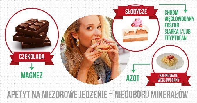 motywatordietetyczny.pl 2016 08 apetyt-na-niezdrowe-jedzenie-jest-oznaka-niedoboru-mineralow