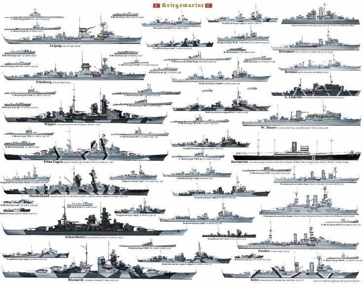 Comparativa de los barcos de la Kriegsmarine                              …