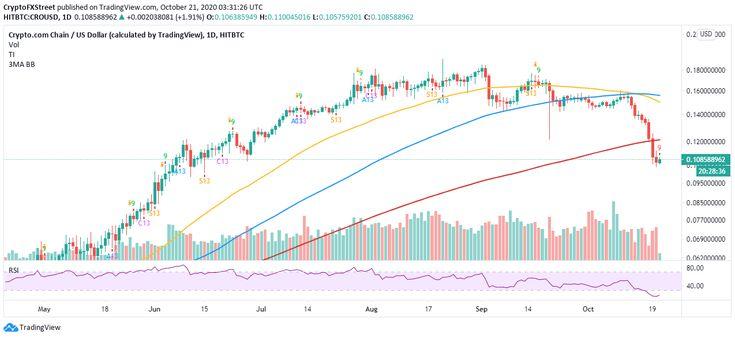 Price Prediction CRO screams buy eyeing