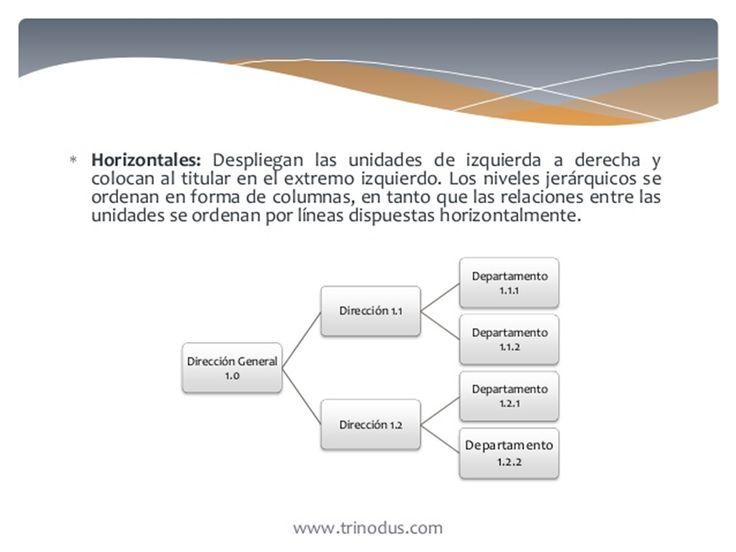 Por Su Presentacion O Disposicion Grafica: B). horizontales.