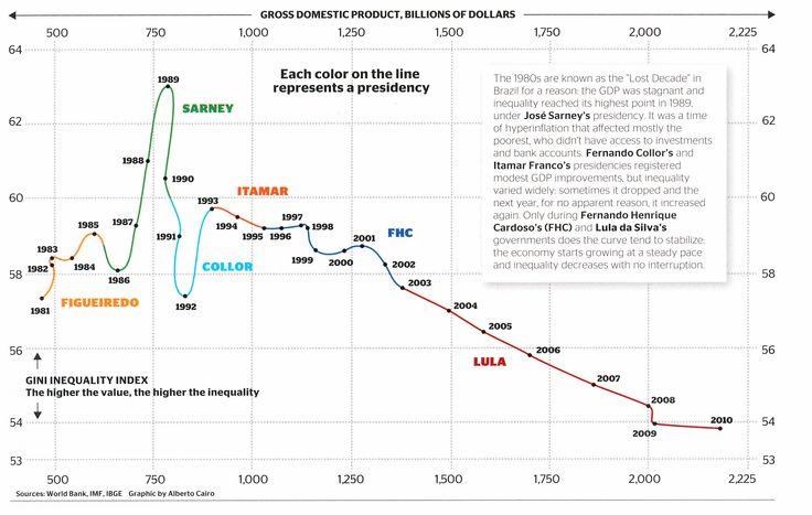 The evolution of Brazil's GINI coefficient. / La evolución del coeficiente de GINI de #Brasil.