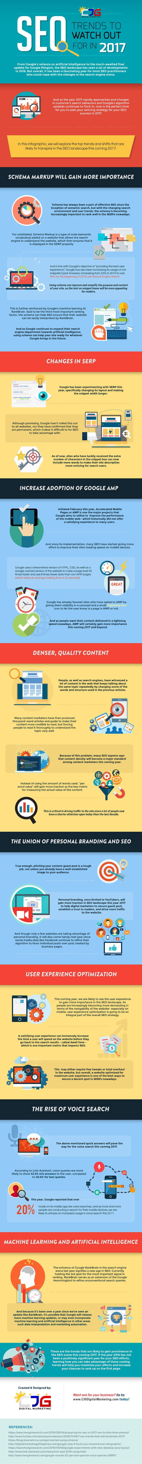 Eight predictions about SEO—what search engine optimization has in store for marketers in 2017—are outlined and explained in another infographic, created by CJG Digital Marketing.