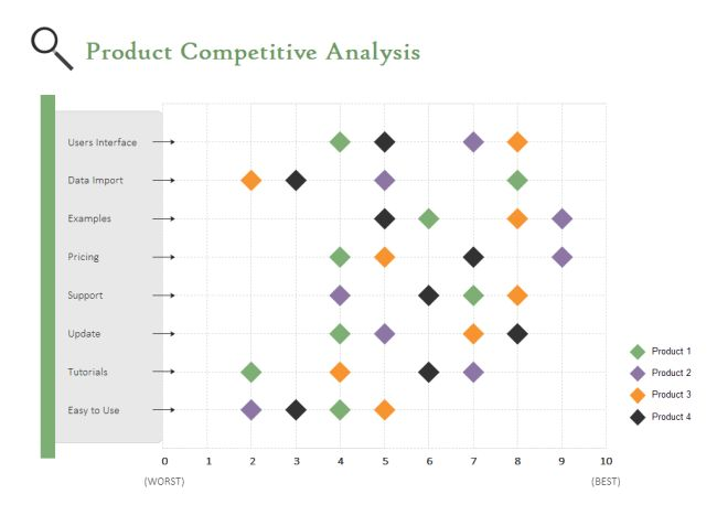 Scatter Chart For Competitive Analysis | Chart | Pinterest