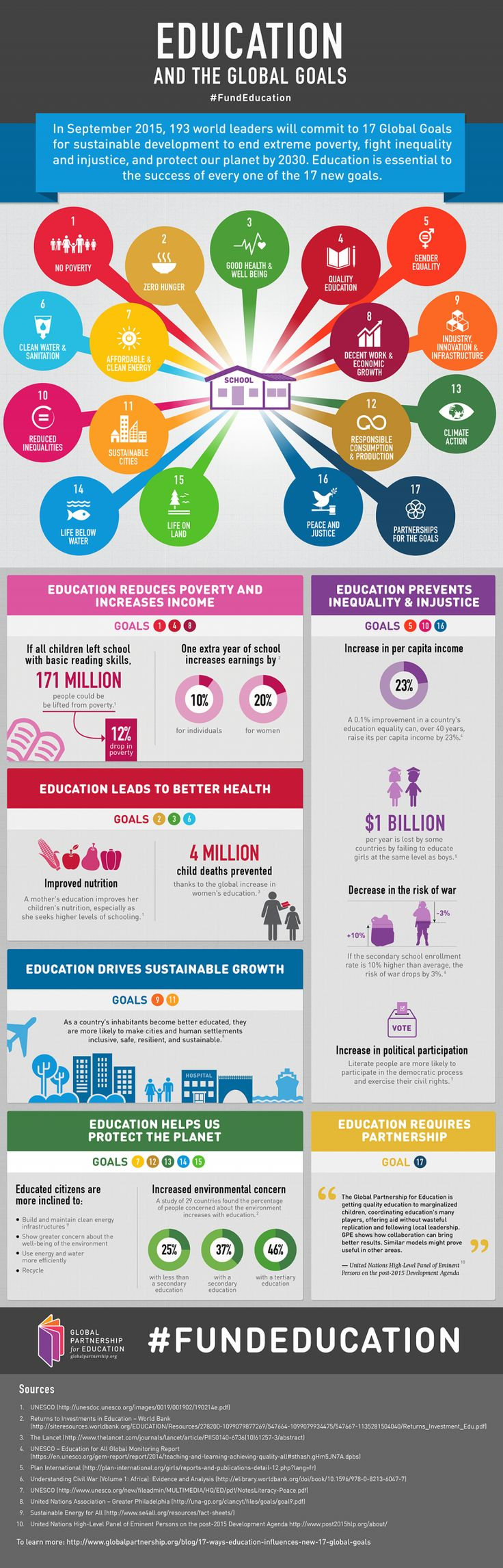 Education and the Global Goals infographic-- THIS IS IMPORTANT!!