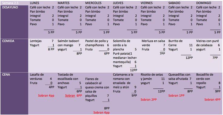 Quinceabo menu semanal | Operacion bikini