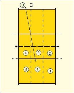 Volleyball Serving Drills