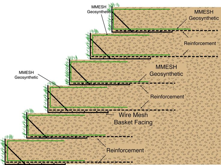 Stabilized Earth Retaining Road : Best landscape slope stabilization images on