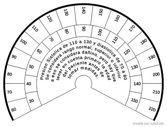 Subtil - Compartición & Creación de biometros (tablas..