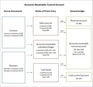 The accounts receivable control account or sales ledger control account is part of the general ledger and allows detailed subsidiary ledgers to be used.