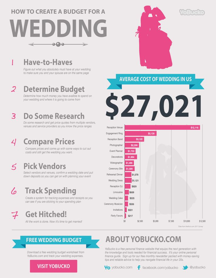 Average Wedding Costs  Learn how to create a wedding budget and see how much the average wedding costs in this infographic from YoBucko.com.