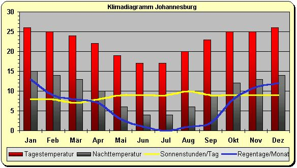 Klima Südafrika Johannesburg