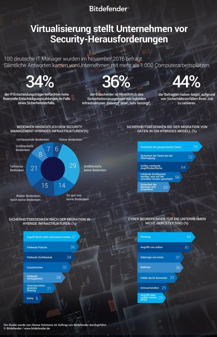 IT-Sicherheit: Neue Security-Herausforderungen durch Virtualisierung | Kroker's Look @ IT