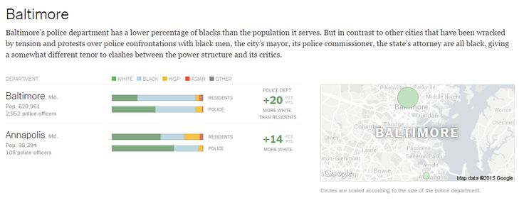 The Race Gap in America's Police Departments | NY Times