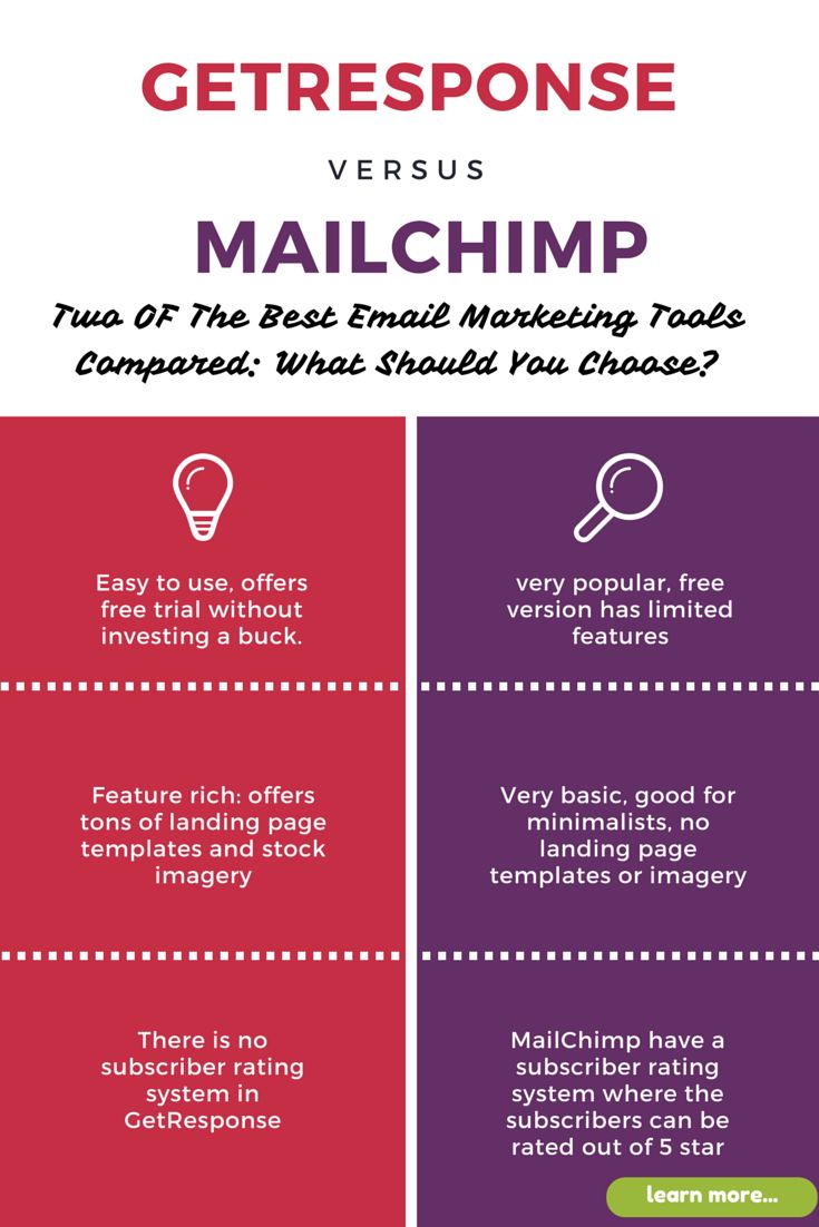 127 best blogging for newbies images on pinterest blogging getresponse vs mailchimp which is perfect for your blog newsletter fandeluxe Choice Image