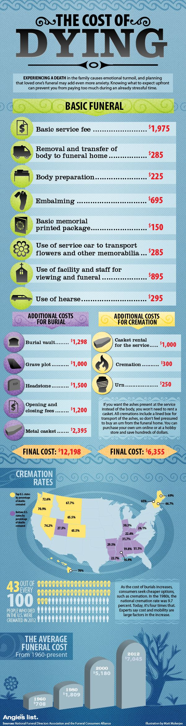 #FuneralPlanning- The cost of dying. Shows the average national cost for funerals, burials and cremations. http://www.thefuneralsource.org/planning.html