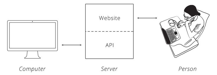 20 best Data integration and APIs images by ExploreYourData on