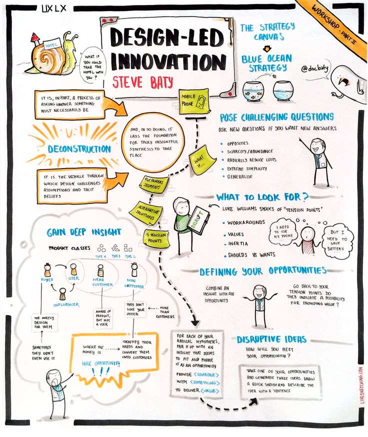 1000 images about ux cx inspiration on pinterest design for Innovation in product and industrial design