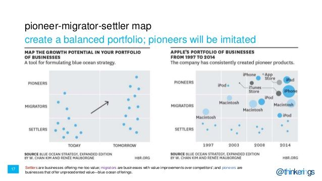 17  @thinkerings  pioneer-migrator-settler map  create a balanced portfolio; pioneers will be imitated  Settlers are businesse...