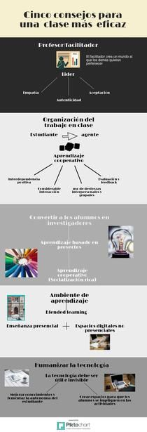 Consejos clase eficaz | Piktochart Infographic Editor