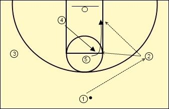 Simple Hi-Low Offense for Youth Basketball