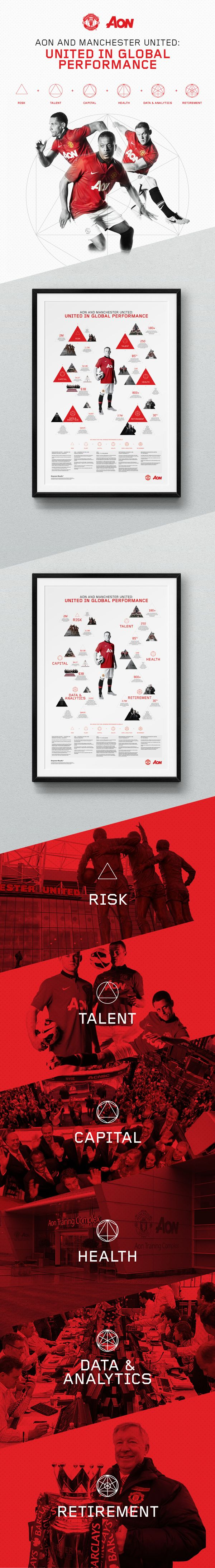 Aon and Manchester United // Infographics by Jonathan Quintin, via Behance