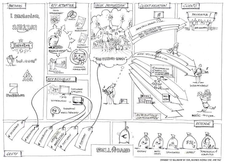 Výsledek obrázku pro Business Model canvas infografics