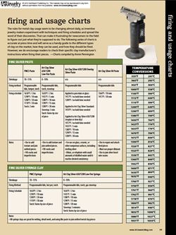 Download a free PDF of Metal Clay Firing Schedules! Published in Metal Clay Jewelry 2012, these charts include fine-silver paste, syringe, paper, and lump, silver alloys, steel, bronze, copper, and gold metal clays.