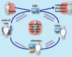 closed-loop medication management systems - the new way of individualized medicine
