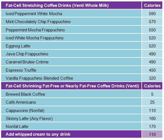 drink calories chart: 9 best food facts images on pinterest food facts healthy eating