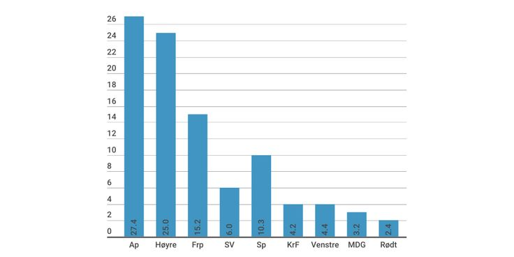 Stortingsvalget 2017 by Trond Lepperød - Infogram