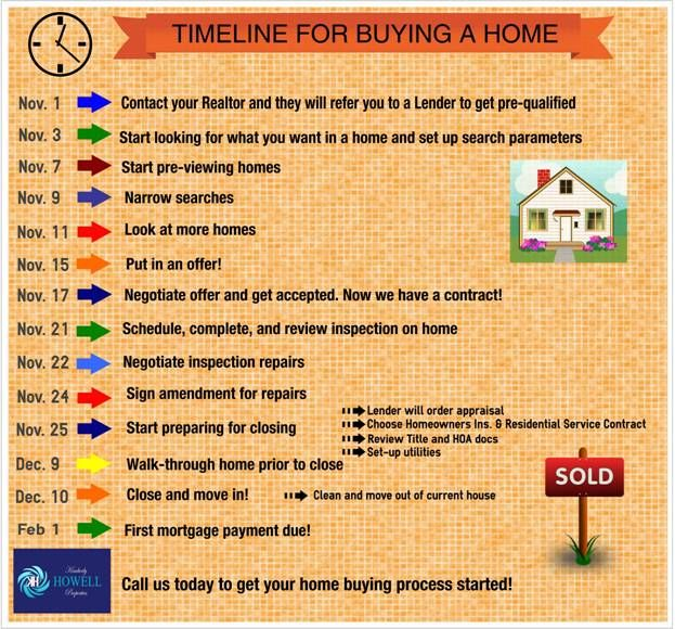 Timeline For Buying A Home  Buyers    Timeline