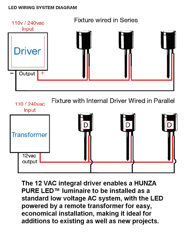 The revolutionary integral Hunza driver is installed inside the fixture body, so it is protected from water and does not require a separate housing. It allows to avoid the voltage drop and makes the installation process easy and economical.