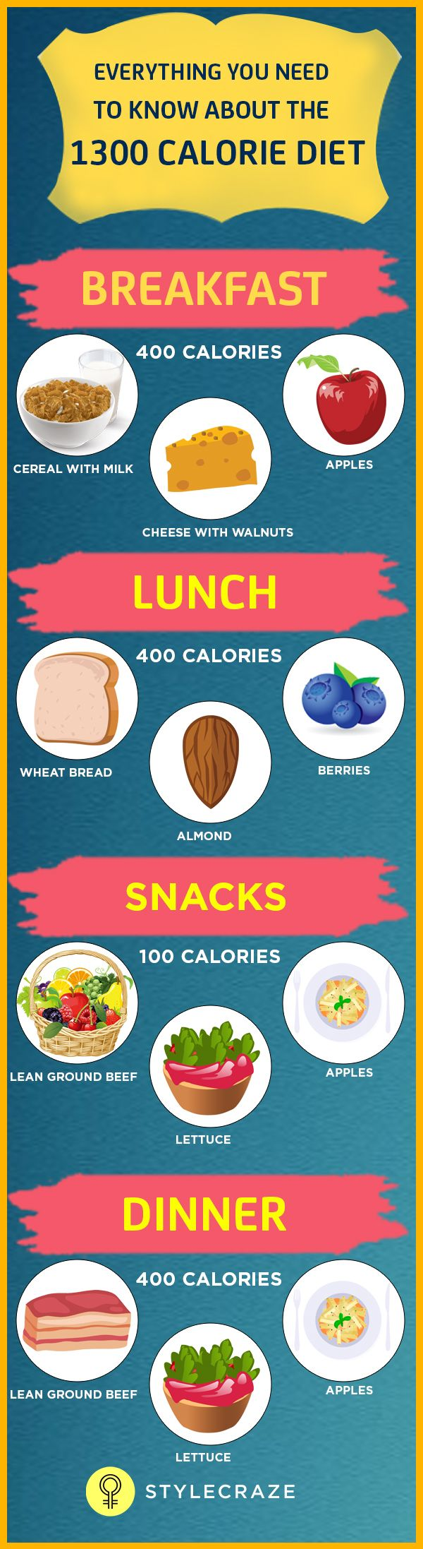 Do you struggle daily to fight flab? While there are a variety of diets that claim to offer you a perfect shape, only a few of them are effective and without side-effects. The 1300 calorie diet is among the safest and the most effective diets that exist today. Here's all you need to know about this diet. Read on to know more!
