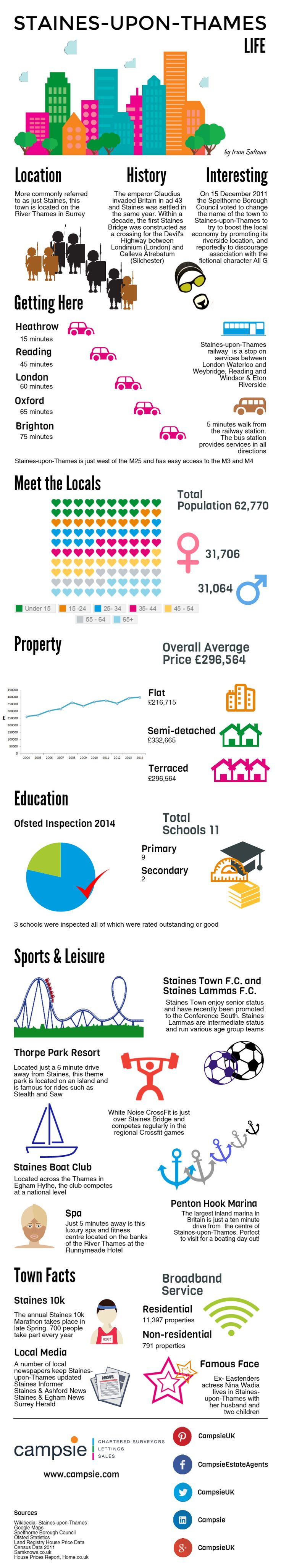 What's #life like in the riverside town of Staines-upon-Thames? All is revealed in this #info packed infographic. From #property prices to #schools.