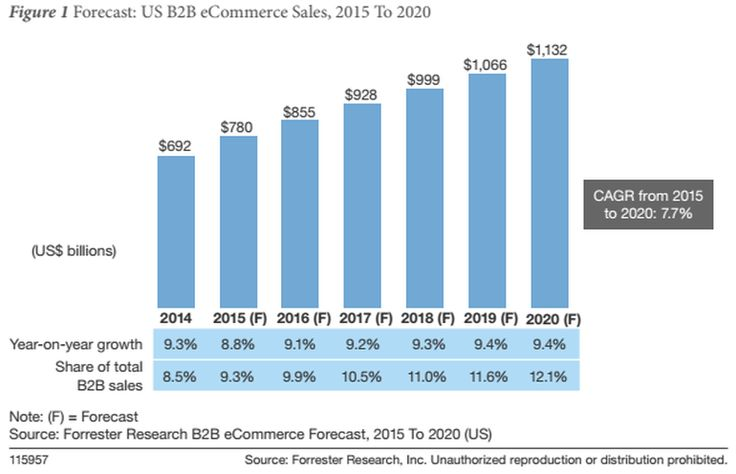 B2B ecommerce sales to top $1 trillion by 2020 Forrester PEC - sales forecast