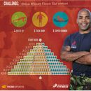 British Military Fitness Red workout Challenge